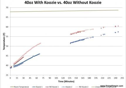 40oz Koozie Experiment Data Collected